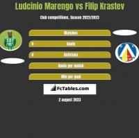 Ludcinio Marengo vs Filip Krastev h2h player stats