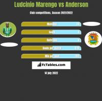 Ludcinio Marengo vs Anderson h2h player stats