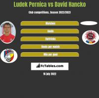 Ludek Pernica vs David Hancko h2h player stats
