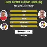 Ludek Pernica vs David Limbersky h2h player stats