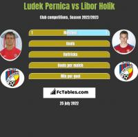Ludek Pernica vs Libor Holik h2h player stats