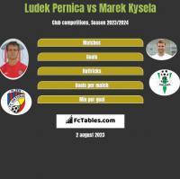 Ludek Pernica vs Marek Kysela h2h player stats