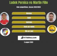 Ludek Pernica vs Martin Fillo h2h player stats