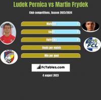 Ludek Pernica vs Martin Frydek h2h player stats