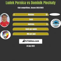 Ludek Pernica vs Dominik Plechaty h2h player stats