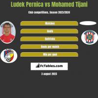 Ludek Pernica vs Mohamed Tijani h2h player stats