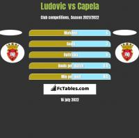 Ludovic vs Capela h2h player stats