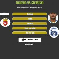 Ludovic vs Christian h2h player stats