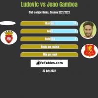 Ludovic vs Joao Gamboa h2h player stats