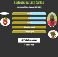 Ludovic vs Luiz Carlos h2h player stats