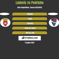Ludovic vs Pedrinho h2h player stats