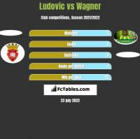 Ludovic vs Wagner h2h player stats