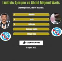 Ludovic Ajorque vs Abdul Majeed Waris h2h player stats