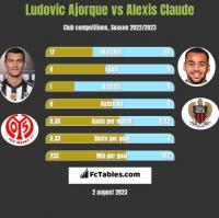 Ludovic Ajorque vs Alexis Claude h2h player stats
