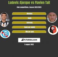 Ludovic Ajorque vs Flavien Tait h2h player stats