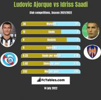 Ludovic Ajorque vs Idriss Saadi h2h player stats