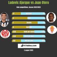 Ludovic Ajorque vs Juan Otero h2h player stats