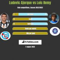Ludovic Ajorque vs Loic Remy h2h player stats