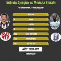 Ludovic Ajorque vs Moussa Konate h2h player stats