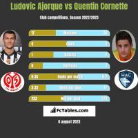 Ludovic Ajorque vs Quentin Cornette h2h player stats