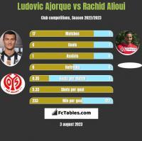 Ludovic Ajorque vs Rachid Alioui h2h player stats