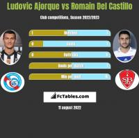 Ludovic Ajorque vs Romain Del Castillo h2h player stats