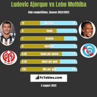 Ludovic Ajorque vs Lebo Mothiba h2h player stats