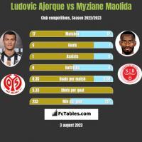 Ludovic Ajorque vs Myziane Maolida h2h player stats