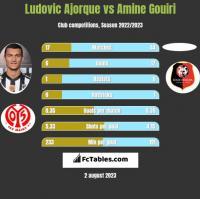 Ludovic Ajorque vs Amine Gouiri h2h player stats