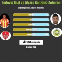 Ludovic Baal vs Alvaro Gonzalez Soberon h2h player stats