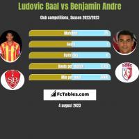 Ludovic Baal vs Benjamin Andre h2h player stats