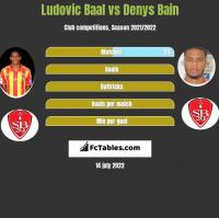 Ludovic Baal vs Denys Bain h2h player stats