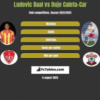 Ludovic Baal vs Duje Caleta-Car h2h player stats