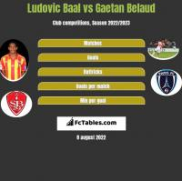 Ludovic Baal vs Gaetan Belaud h2h player stats
