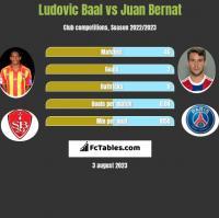 Ludovic Baal vs Juan Bernat h2h player stats