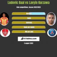 Ludovic Baal vs Lavyin Kurzawa h2h player stats