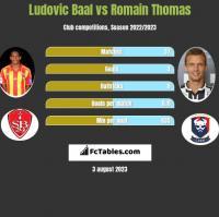 Ludovic Baal vs Romain Thomas h2h player stats