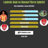 Ludovic Baal vs Ronael Pierre Gabriel h2h player stats