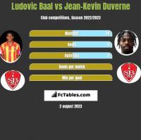 Ludovic Baal vs Jean-Kevin Duverne h2h player stats