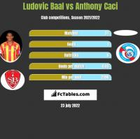 Ludovic Baal vs Anthony Caci h2h player stats