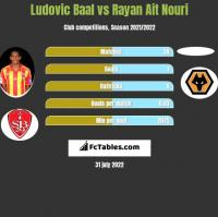 Ludovic Baal vs Rayan Ait Nouri h2h player stats