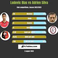 Ludovic Blas vs Adrien Silva h2h player stats