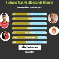 Ludovic Blas vs Aleksandr Gołowin h2h player stats