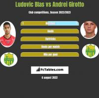 Ludovic Blas vs Andrei Girotto h2h player stats