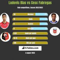 Ludovic Blas vs Cesc Fabregas h2h player stats