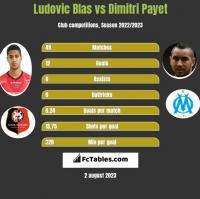 Ludovic Blas vs Dimitri Payet h2h player stats