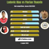 Ludovic Blas vs Florian Thauvin h2h player stats