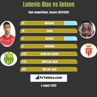 Ludovic Blas vs Gelson h2h player stats
