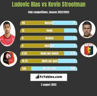 Ludovic Blas vs Kevin Strootman h2h player stats