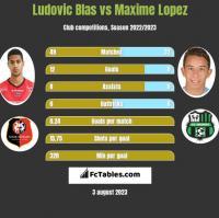 Ludovic Blas vs Maxime Lopez h2h player stats